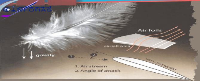 Aerodynamic basics