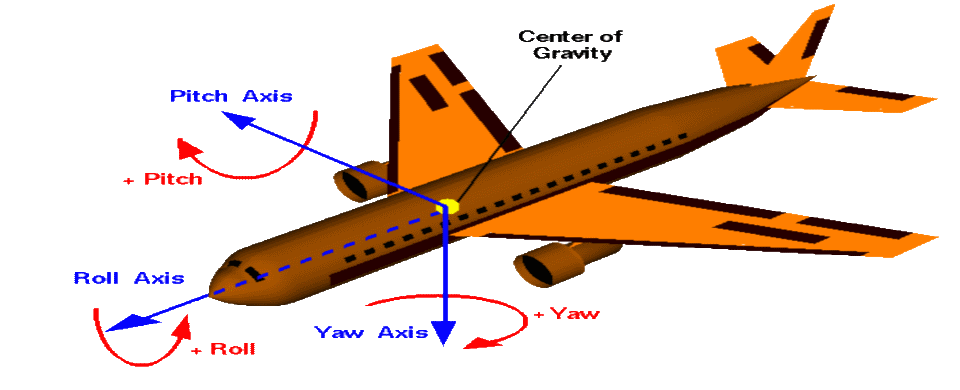 Aircraft Stability and Control aircraft are designed so that